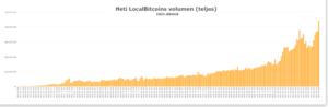 Heti LocalBitcoins volumen (teljes)