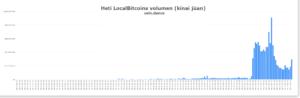 Heti LocalBitcoins volumen (kínai jüan)