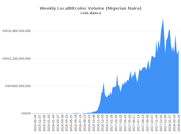 bitcoin eladása nigériában piac maker bot crypto