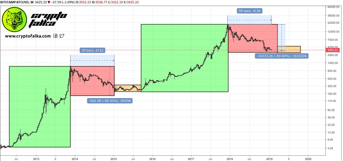 bitcoin leghosszabb medve piac