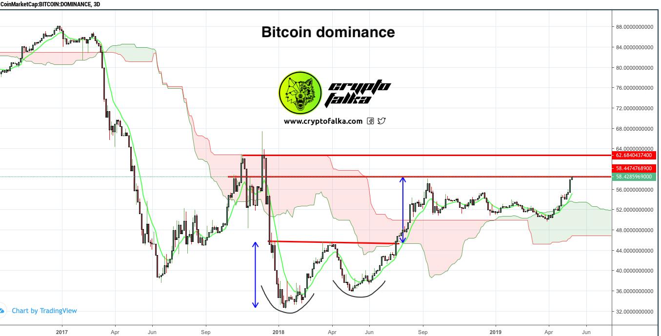 jelenlegi bitcoin dominancia
