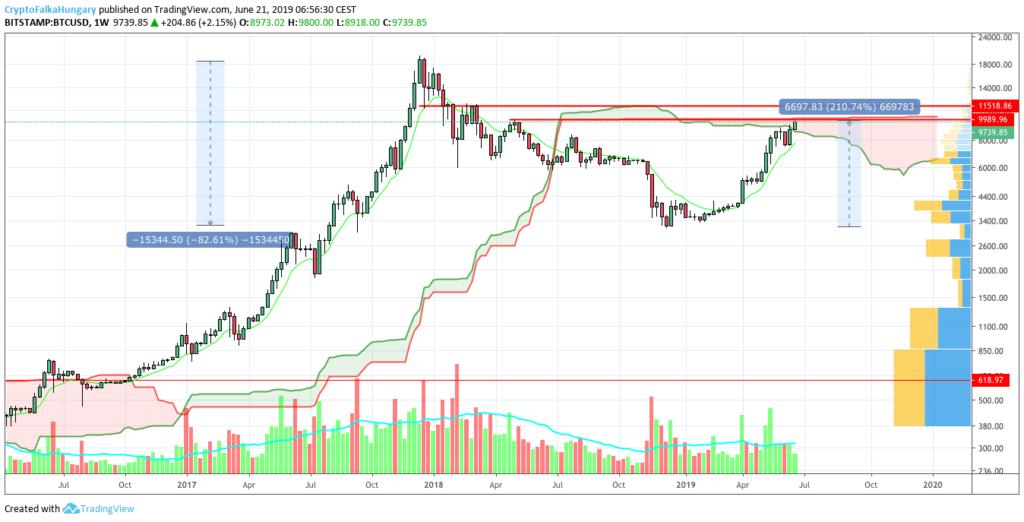 BTC/USD, 1 hetes gyertyákkal (CryptoFalka)