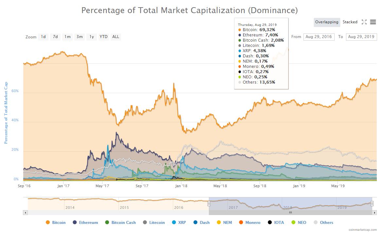 a teljes piaci kapitalizáció bitcoin százaléka