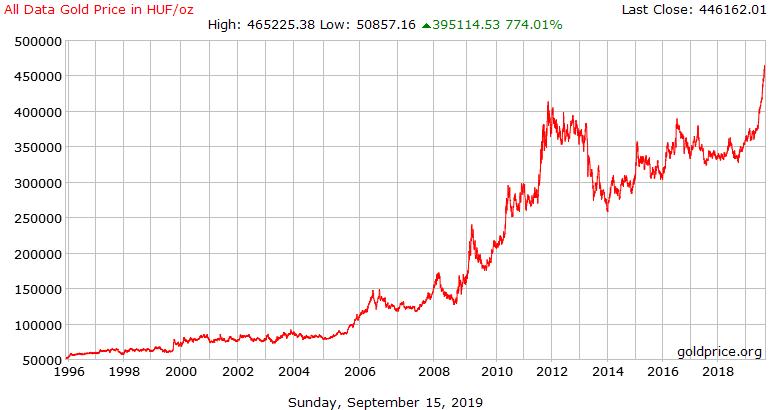 bitcoin teljes értékű)