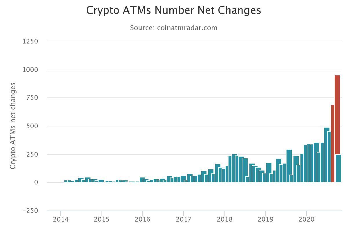 bitcoin atm világszerte